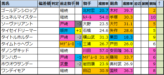"<img src=""https://cdn-ak.f.st-hatena.com/images/fotolife/o/onix-oniku/20210304/20210304162440.png"" alt=""弥生賞成績傾向データ分析"">"