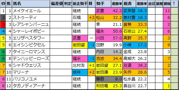 "<img src=""https://cdn-ak.f.st-hatena.com/images/fotolife/o/onix-oniku/20210305/20210305111727.png"" alt=""チューリップ賞成績傾向データ分析"">"
