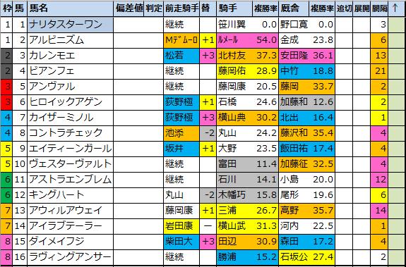 "<img src=""https://cdn-ak.f.st-hatena.com/images/fotolife/o/onix-oniku/20210305/20210305112105.png"" alt=""オーシャンS成績傾向データ分析"">"