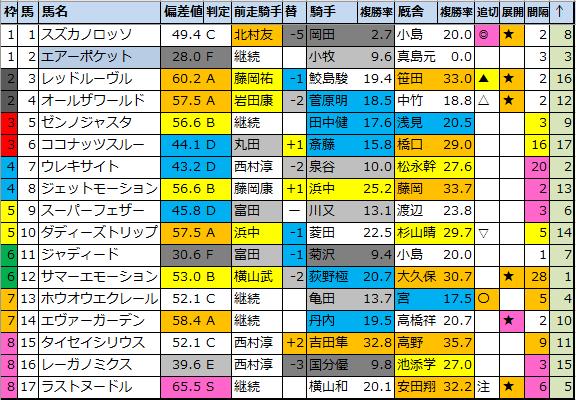 """<img src=""""https://cdn-ak.f.st-hatena.com/images/fotolife/o/onix-oniku/20210305/20210305164238.png"""" alt=""""明日のメイン八代特別"""">"""