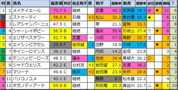 "<img src=""https://cdn-ak.f.st-hatena.com/images/fotolife/o/onix-oniku/20210305/20210305170755.png"" alt=""チューリップ賞偏差値確定"">"