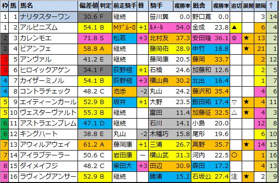 """<img src=""""https://cdn-ak.f.st-hatena.com/images/fotolife/o/onix-oniku/20210305/20210305174239.png"""" alt=""""オーシャンS偏差値確定"""">"""