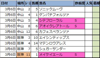"<img src=""https://cdn-ak.f.st-hatena.com/images/fotolife/o/onix-oniku/20210305/20210305193418.png"" alt=""明日の新偏差値予想表"">"