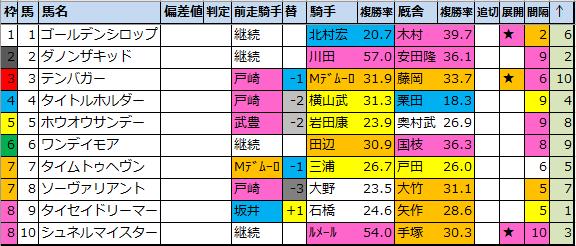 "<img src=""https://cdn-ak.f.st-hatena.com/images/fotolife/o/onix-oniku/20210306/20210306135254.png"" alt=""弥生賞枠順確定"">"