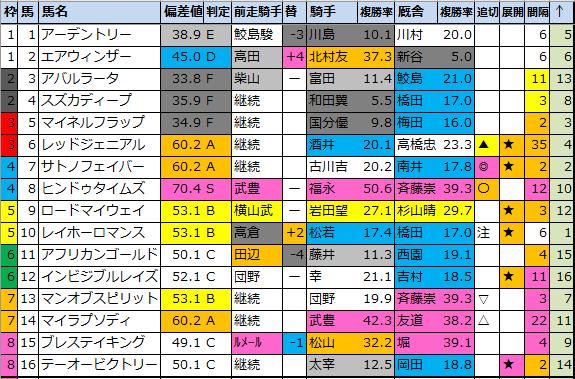 "<img src=""https://cdn-ak.f.st-hatena.com/images/fotolife/o/onix-oniku/20210306/20210306173720.png"" alt=""明日のメインレース予想"">"