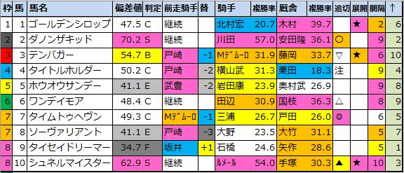 "<img src=""https://cdn-ak.f.st-hatena.com/images/fotolife/o/onix-oniku/20210306/20210306184435.png"" alt=""弥生賞偏差値確定"">"