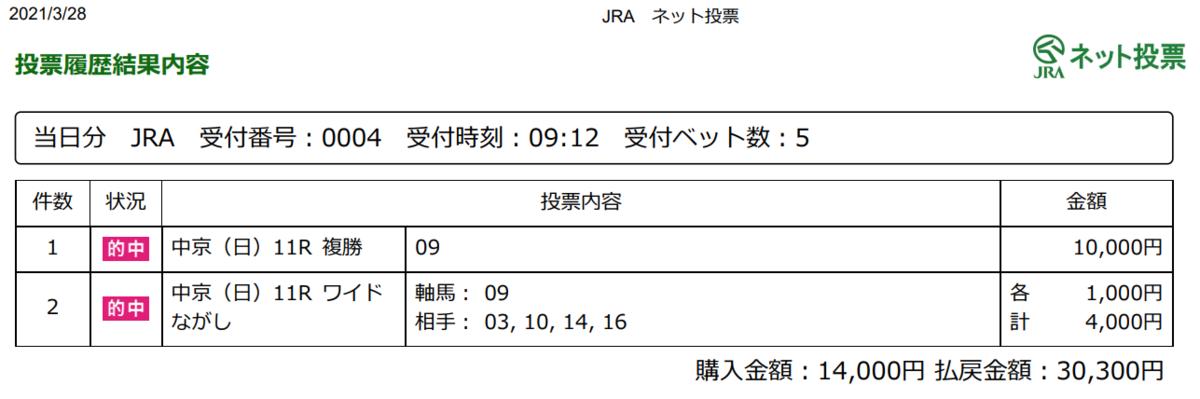 f:id:onix-oniku:20210328174926p:plain