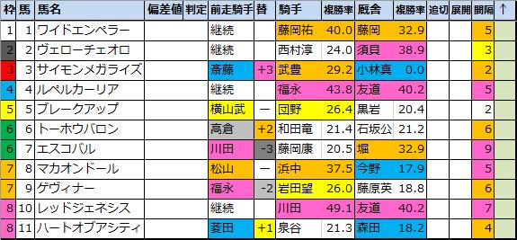 京都 新聞 杯 2020