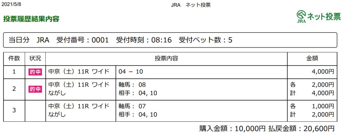 f:id:onix-oniku:20210508165036p:plain