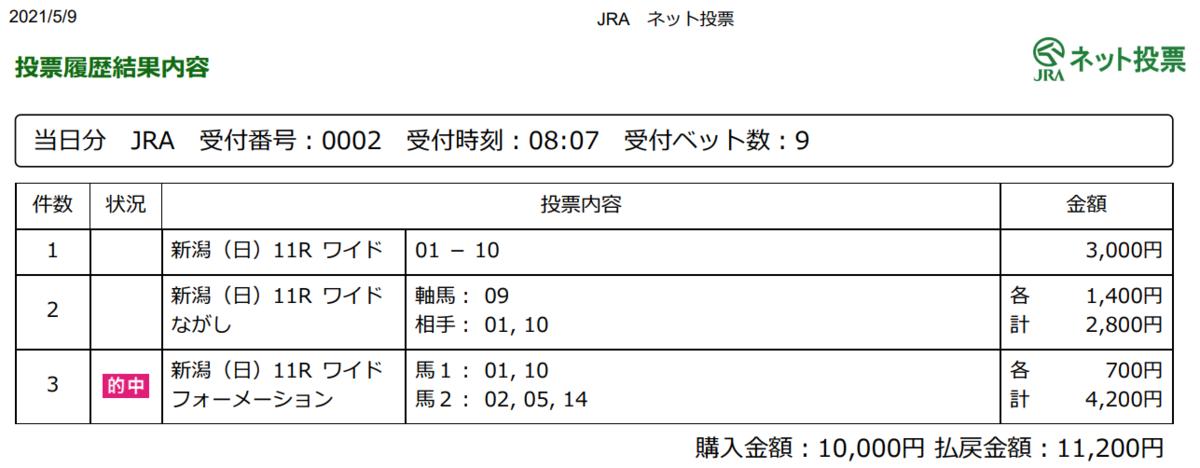f:id:onix-oniku:20210509173003p:plain