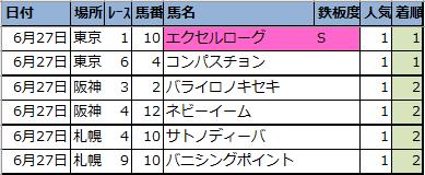 f:id:onix-oniku:20210628142349p:plain