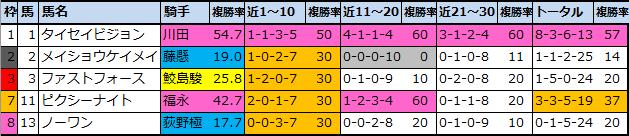f:id:onix-oniku:20210703193251p:plain