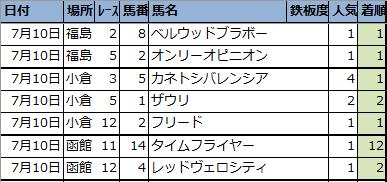 f:id:onix-oniku:20210710162525p:plain
