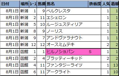 f:id:onix-oniku:20210801164534p:plain