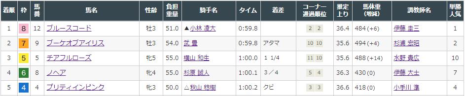 f:id:onix-oniku:20210807135722p:plain