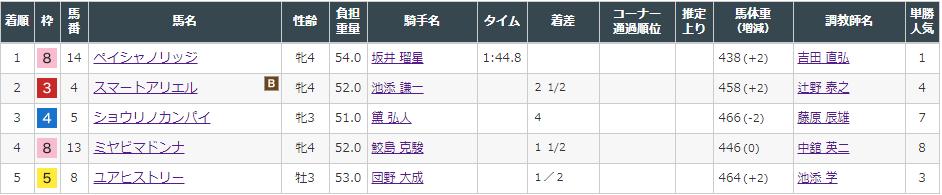 f:id:onix-oniku:20210807151213p:plain
