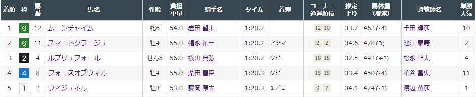 f:id:onix-oniku:20210807160605p:plain