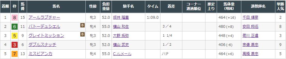 f:id:onix-oniku:20210807162747p:plain