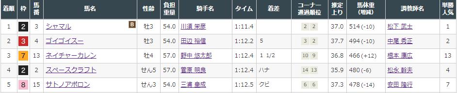 f:id:onix-oniku:20210808153248p:plain