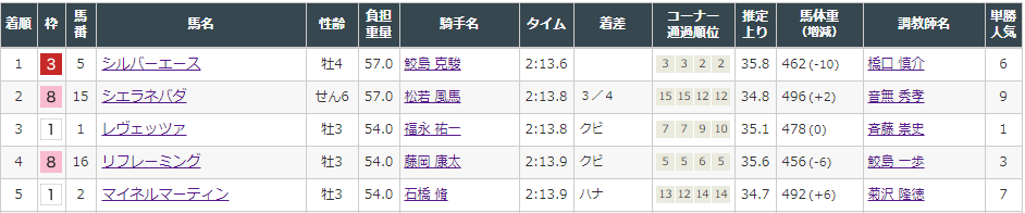 f:id:onix-oniku:20210808153834p:plain
