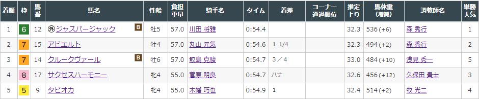 f:id:onix-oniku:20210808153941p:plain