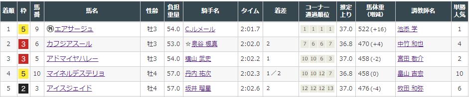 f:id:onix-oniku:20210808154308p:plain