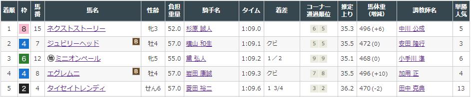 f:id:onix-oniku:20210808154922p:plain