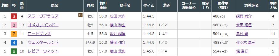 f:id:onix-oniku:20210808155025p:plain