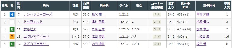 f:id:onix-oniku:20210814154915p:plain
