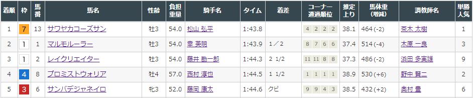 f:id:onix-oniku:20210814155102p:plain