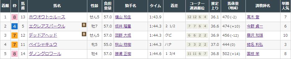 f:id:onix-oniku:20210814160539p:plain
