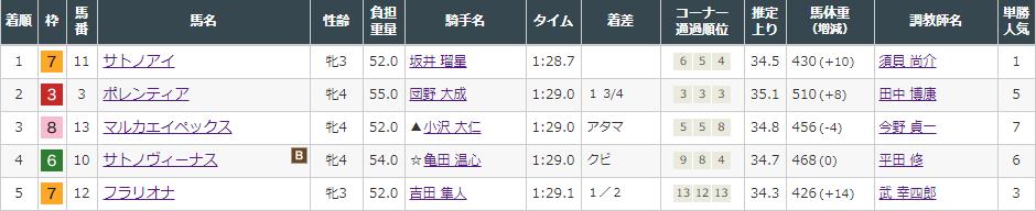 f:id:onix-oniku:20210815143310p:plain