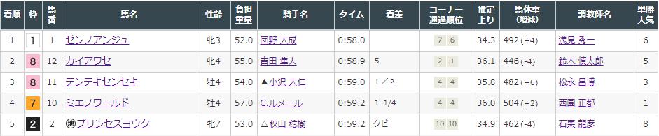 f:id:onix-oniku:20210815143519p:plain
