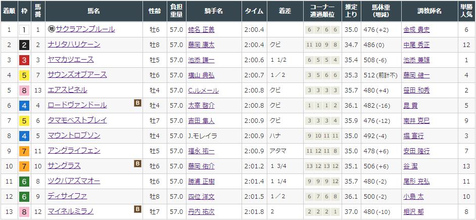 f:id:onix-oniku:20210820082836p:plain