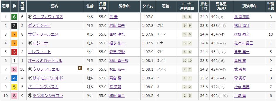 f:id:onix-oniku:20210821165648p:plain