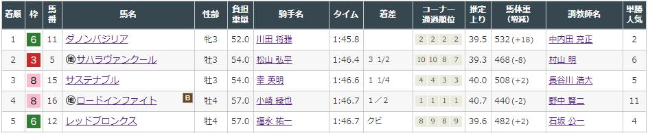 f:id:onix-oniku:20210821172004p:plain