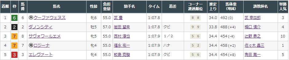 f:id:onix-oniku:20210821172349p:plain
