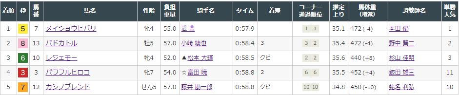 f:id:onix-oniku:20210821172444p:plain