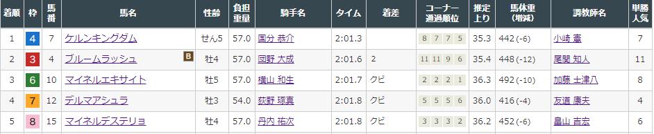 f:id:onix-oniku:20210821173342p:plain