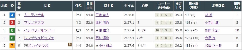f:id:onix-oniku:20210822141938p:plain