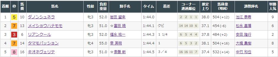 f:id:onix-oniku:20210822142303p:plain