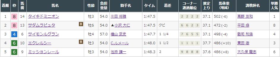 f:id:onix-oniku:20210822142606p:plain