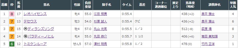 f:id:onix-oniku:20210822144055p:plain