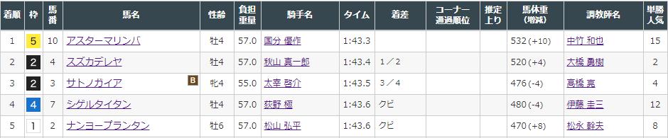 f:id:onix-oniku:20210822150251p:plain