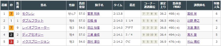 f:id:onix-oniku:20210822152321p:plain