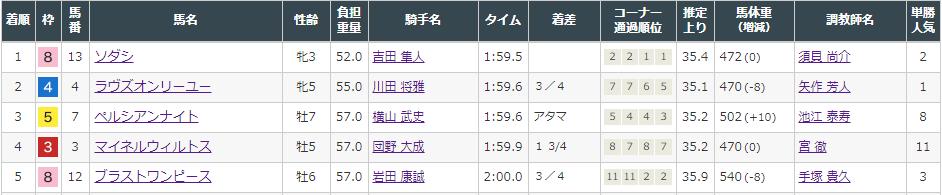 f:id:onix-oniku:20210822160921p:plain