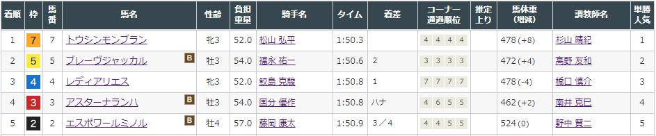f:id:onix-oniku:20210822161854p:plain