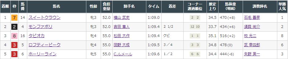 f:id:onix-oniku:20210822165209p:plain