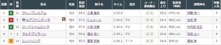 f:id:onix-oniku:20210828164915p:plain