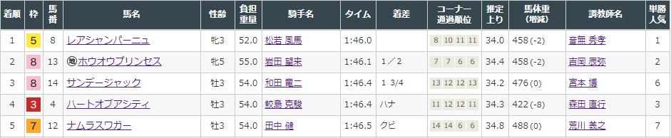 f:id:onix-oniku:20210828170124p:plain